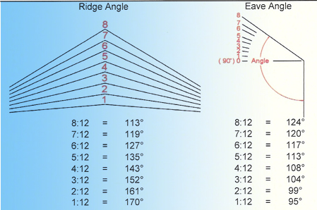Ninety-Five Degree Angled Blade Plate Fixation of High-Energ...
